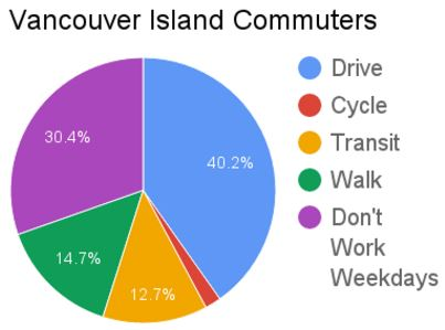 Vancouver Island Commuters